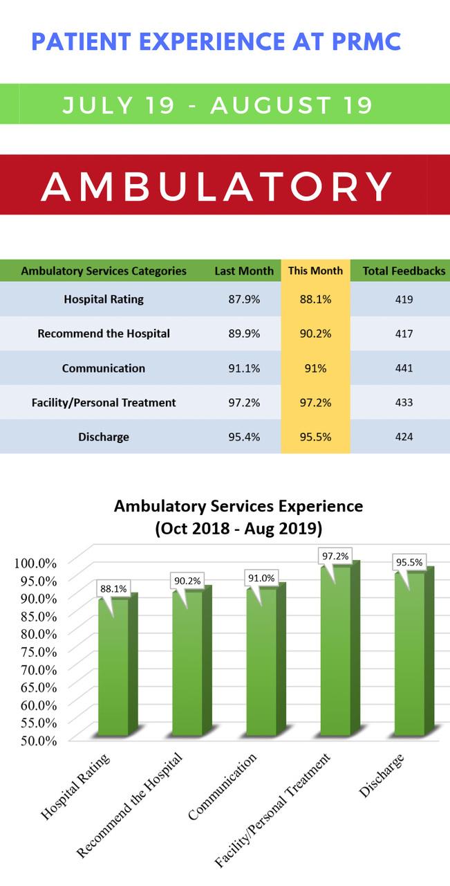 patient experience surveys